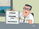 Peter's IQ test results